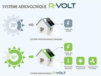 Système aérovoltaïque R-VOLT